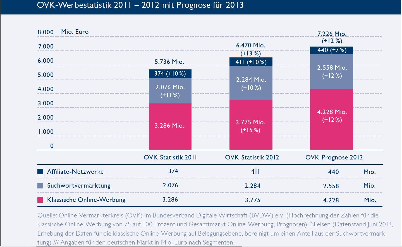 ovk-werbestatistik