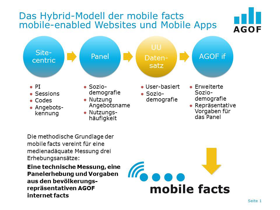 AGOF_Studienmodell_mobile_facts_neu