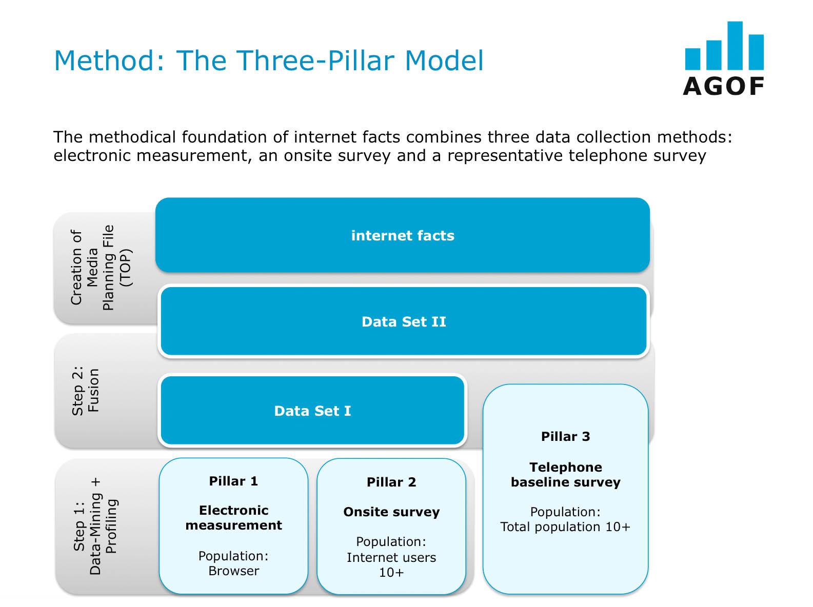 Method: The Three-Pillar Model