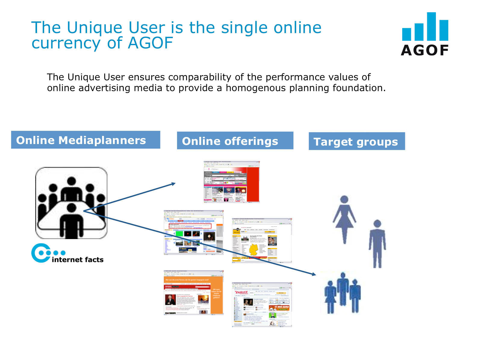 The Unique User is the single online currency of AGOF