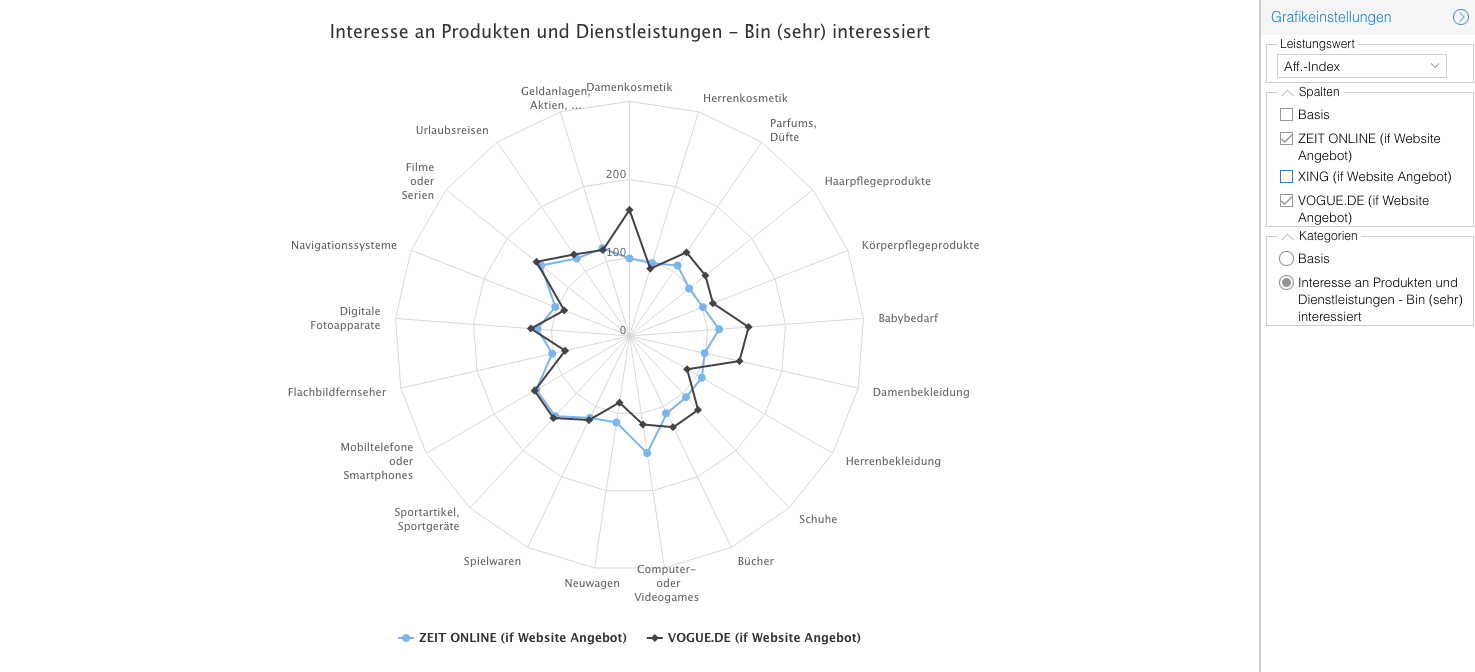 Grafik TOP basic edien-Strukturanalyse